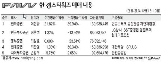 [한경 스타워즈] 한화證 이현규씨, 수익률 21.8% '발군'