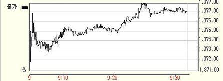원달러 환율 증시 반등에 하락 전환…1377.5원(-7원)