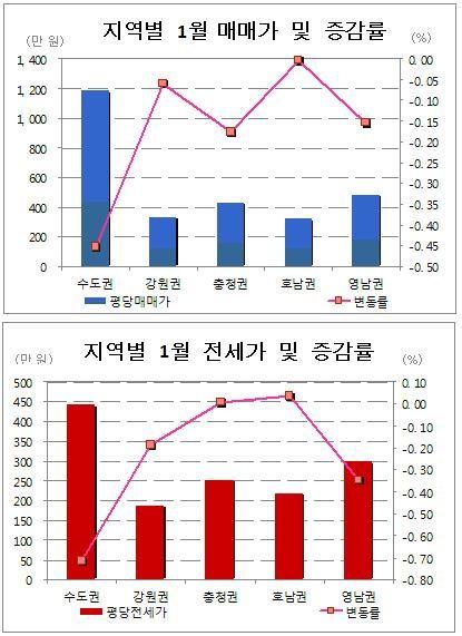 1월 수도권 집값, 금리인하·각종 규제완화로 하락 둔화