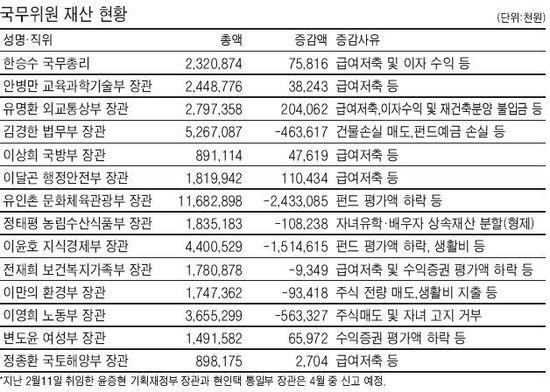 [고위공직자 재산 공개] 국무위원‥김경한 법무, 골프장 회원권 4개 신고