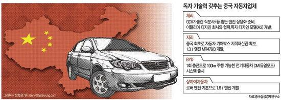 독자기술 속속 무장…중국 車의 매서운 추격