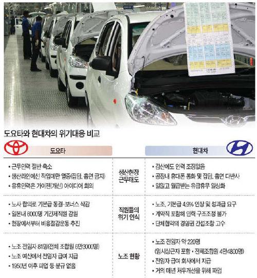 [도요타 vs 현대차] '노사 대타협' vs '노사 전쟁중'