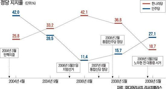 盧서거 후폭풍…여야 지지율 5년만에 역전