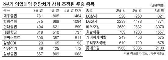 변동성 커진 증시 '주도주 찾기' 고심