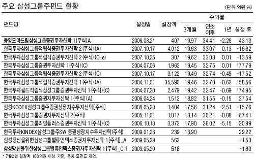 삼성그룹주 펀드 '봇물'…어떤 걸 고를까