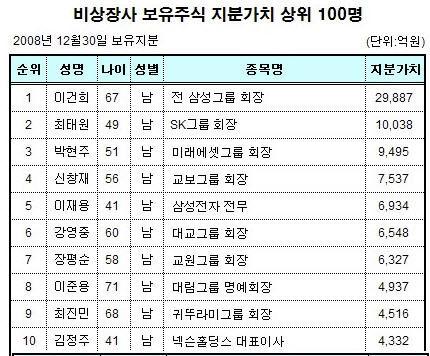 비상장 주식부호 1위도 이건희 전 삼성회장…2조9887억원
