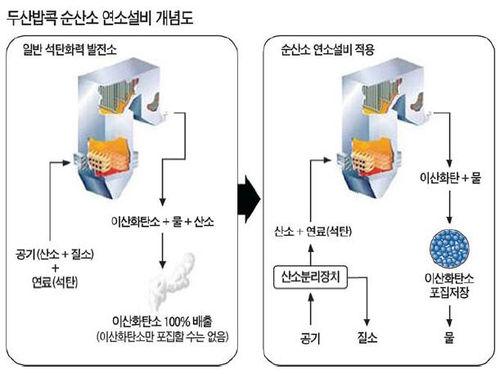 두산, CO₂안나오는 화력발전소 원천기술 찾았다