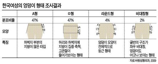 [건강한 인생] 한국여성 엉덩이 94%가 Aㆍㅁ자형…'굴곡' 회복이 포인트