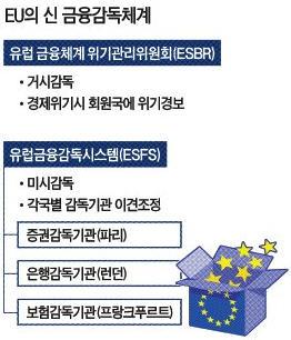 ['新유럽' 탄생] (4)금융감독도 '통합'체제로…범유럽 위기관리기구 'ESBR' 신설