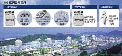 [한국 원전 UAE 수출] 쏘나타 200만대ㆍ유조선 360척 수출과 맞먹어