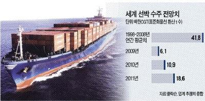 '수주 가뭄' 조선업계…벌크선 등 '생존형수주' 경쟁
