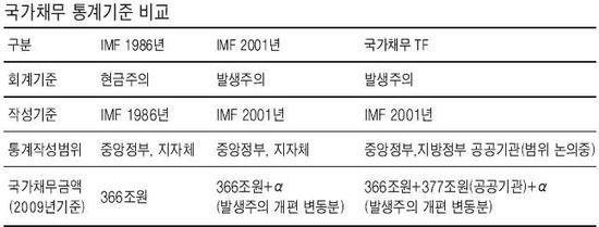 공공기관 빚 377조 국가채무로 편입 '주목'