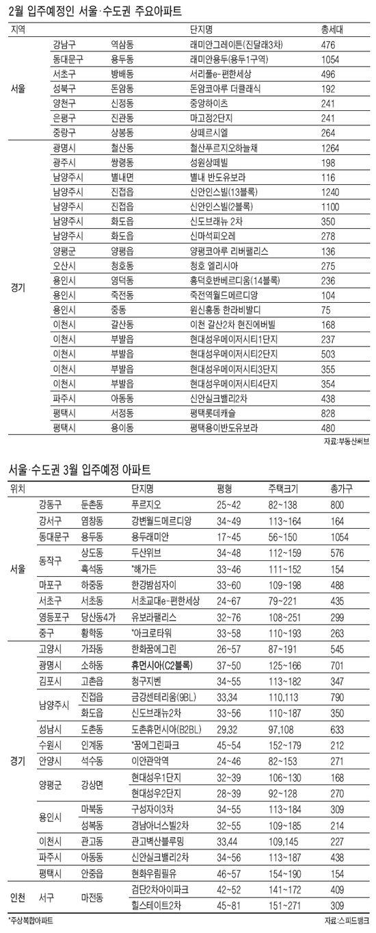 [설 이후 부동산시장] 전국 42개단지 3만세대 2~3월 '집들이'…전세난 숨통 트이나