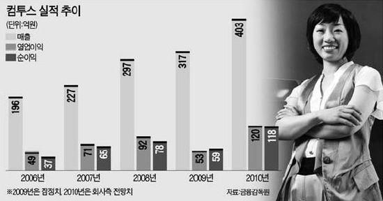 """""""올 모바일게임 '빅뱅'…스마트폰 앱스토어用 신작 26개 준비"""""""