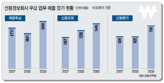 """""""금융위기로 일감 급증"""" 신용정보社 매출 '쑥쑥'"""