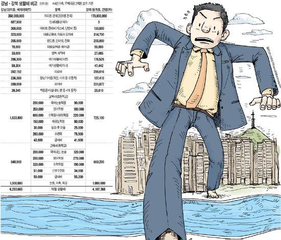 [2010 강남 인사이드] (8) 강남 갔더니 교육비에 '휘청'…月 생활비 220만원 더 들어