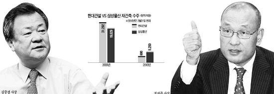 """현대 김중겸 vs 삼성 정연주 """"건설, 수주달인 가리자"""""""