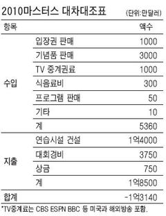 [2010 마스터스 골프대회] '마스터스 주식회사' 올핸 1400억 적자!
