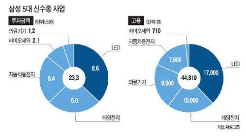 [삼성, 바이오 사업 어떻게] '전자'서 주도…전문인력 확보