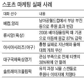 """[글로벌 스포츠 마케팅] (9) """"앙리, 일어나야지!""""…펩시, 광고 모델로 내세웠는데 '한숨'"""
