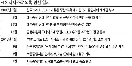 ['ELS 소송' 투자자 승소 파장] 'ELS 시세조작' 첫 인정…증권사 후폭풍 예고