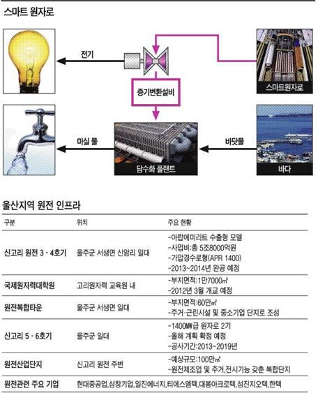 [울산 원전 르네상스] 경제효과는‥원전 1기 가격 50억달러…쏘나타 25만대 수출하는 셈