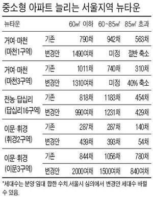 서울 뉴타운도 '주택 다운사이징' 바람