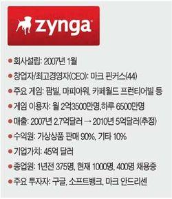 [김광현의 IT 이야기] 세살배기 징가 '게임업계 구글' 되나