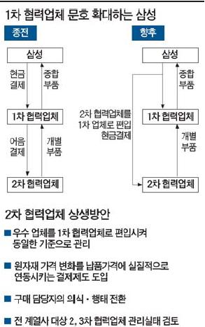 [1차 협력업체 대폭 확대] '相生 틀' 다시 짜는 삼성…2ㆍ3차 협력사로 현금 흐르게 한다