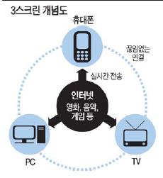 [불 붙은 스마트 大戰] (2) TVㆍ휴대폰ㆍPC '하나로'…3스크린 서비스 생활 속으로