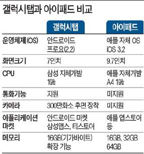 [불 붙은 스마트 大戰] (4) 삼성 '갤럭시탭' 첫 공개…아이패드 독주에 대반격 나섰다