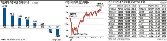 한국증시, 리먼사태 직전보다 23% 올랐다