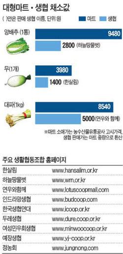 [김장배추 밭떼기 가격 벌써 3배] 채소값 폭등에 生協 회원 급증…무·양배추 '3분의1' 가격