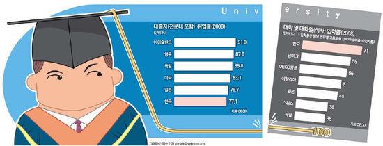 [잠재성장률 2% 포인트 UP] (2) 대학 100개 없애고 진학률 50%로 낮추면 4조원 생산증가