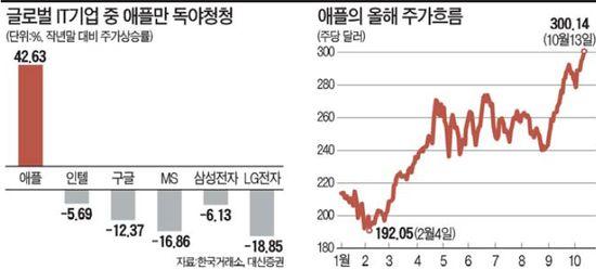 승승장구하는 애플…국내 IT株엔 '양날의 칼'