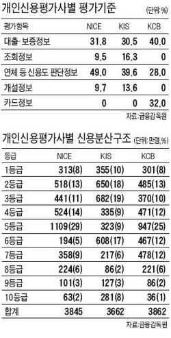 [2010 국정감사] 개인 신용평가 '제각각'…1등급 받은 사람, 다른 곳에선 7등급