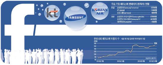 삼성전자 '소셜 말문' 터졌다…페이스북·트위터 '삼매경'