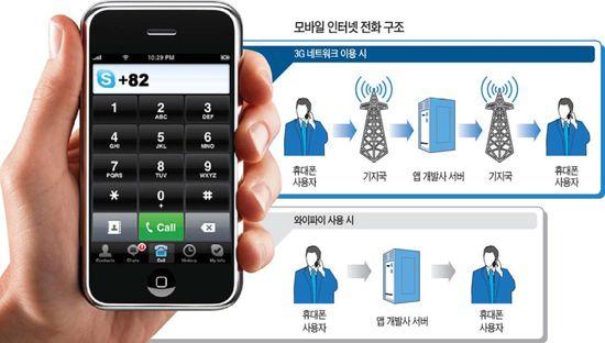 이통사, 공짜 인터넷전화 차단… 스마트폰 이용자와 갈등