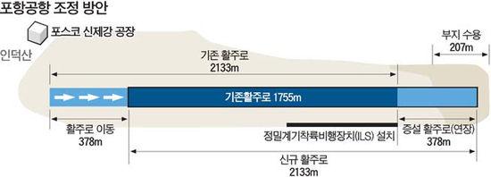 """고도제한 풀린 포스코 """"포항 신제강공장 한달내 완공"""""""