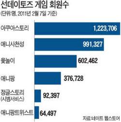 선데이토즈, 만들면 히트…소셜게임 회원 330만 넘어