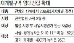 """""""임대 20%로 늘려라""""…재개발 400곳 비상"""