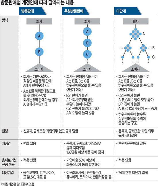 화장품ㆍ학습지 방문판매 50여만명 직격탄