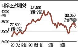 조선株 '후판가격 부담'에 밀렸지만…