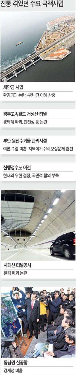 [표류하는 국책사업] (2) 사업 결정 후 '형식적 공청회'…신공항은 그나마도 안 해