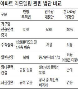"""""""수직증축·일반분양 허용"""" 리모델링 탄력 받나"""