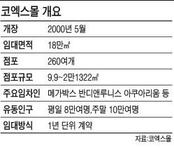 대형쇼핑몰 경쟁에…코엑스몰 내년 리모델링