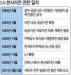 [LH본사 진주 이전] LH 이전 2014년 돼야 가능