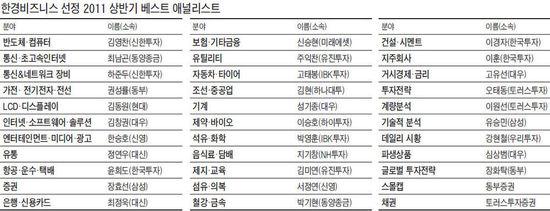 [상반기 베스트 애널리스트] 동양 최남곤, 8회째 1위…신승현, 보험 '선두'