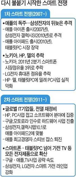 모바일ㆍTVㆍ통신ㆍ콘텐츠 융합이 관건…'올-컨버전스' 경쟁