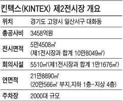 코엑스의 3배…경기 서북부 개발 탄력 받나